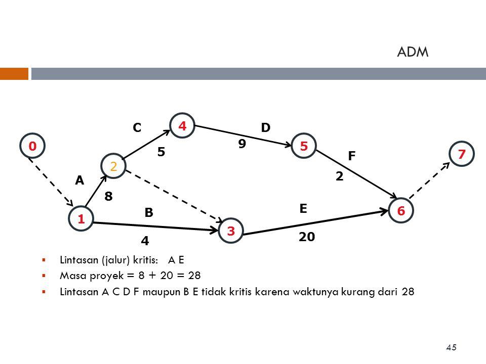 ADM 1 2 4 3 5 6 A B CD E F 9 5 8 4 20 2  Lintasan (jalur) kritis: A E  Masa proyek = 8 + 20 = 28  Lintasan A C D F maupun B E tidak kritis karena w