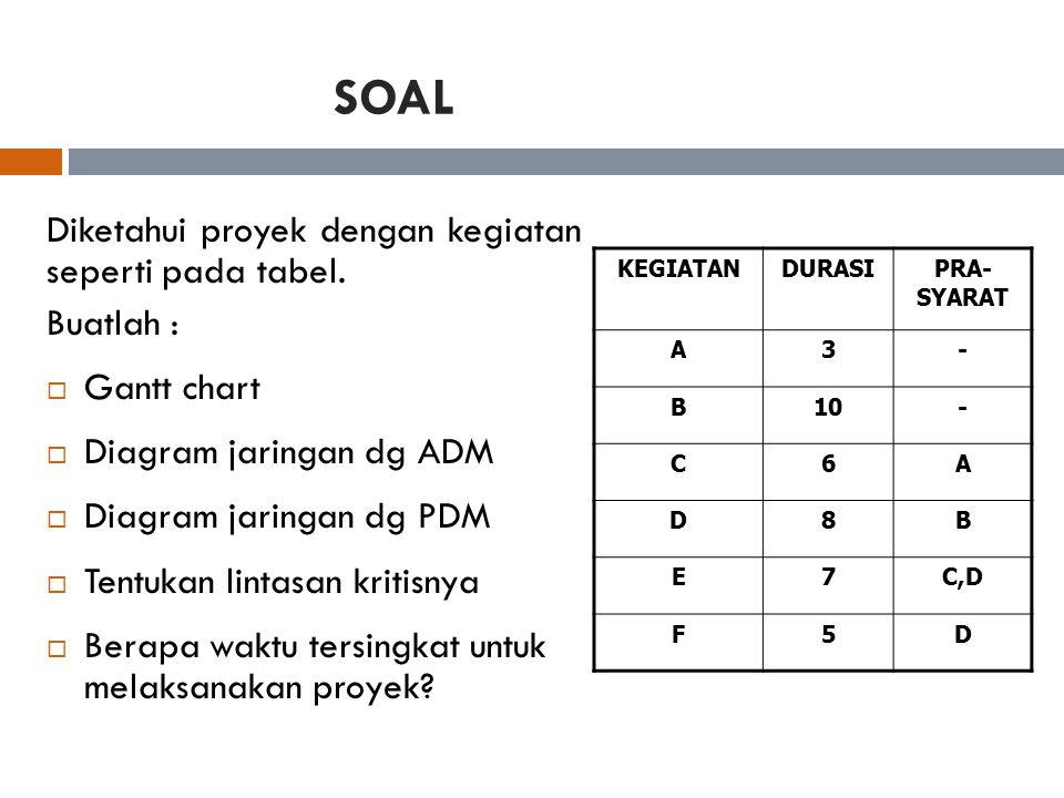 SOAL Diketahui proyek dengan kegiatan seperti pada tabel. Buatlah :  Gantt chart  Diagram jaringan dg ADM  Diagram jaringan dg PDM  Tentukan linta