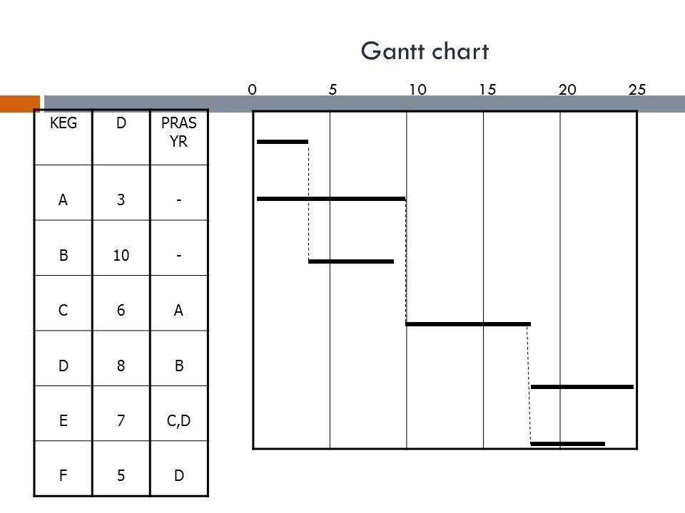 Gantt chart KEGDPRAS YR A3- B10- C6A D8B E7C,D F5D 0510152025