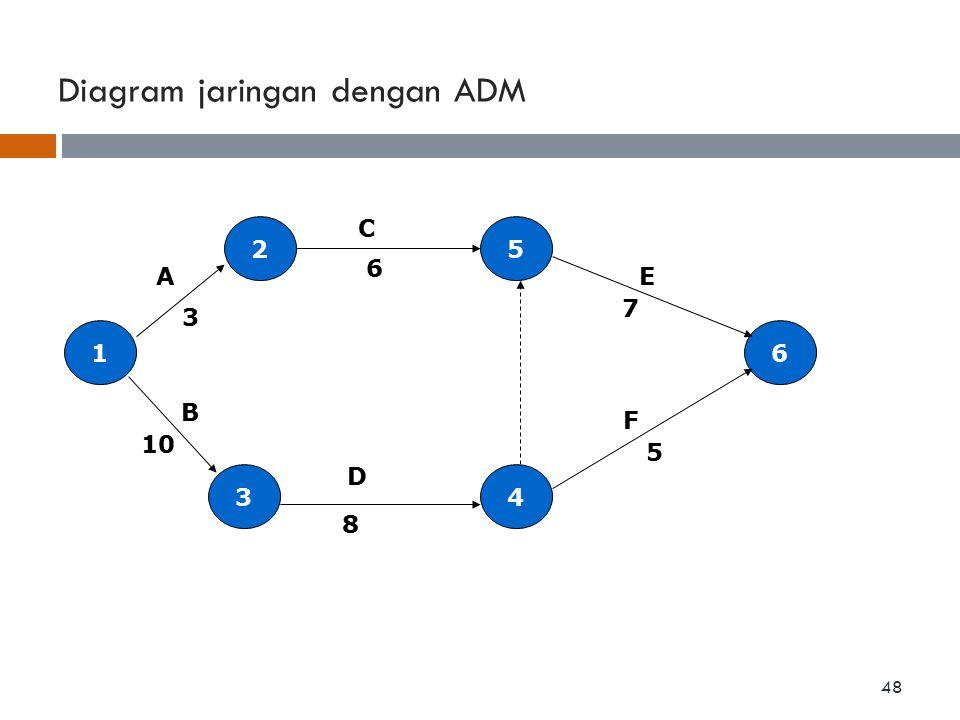 Diagram jaringan dengan ADM 1 4 5 3 2 6 3 A 10 F E C B 6 7 5 8 D 48