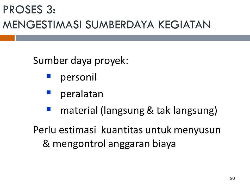 PROSES 3: MENGESTIMASI SUMBERDAYA KEGIATAN Sumber daya proyek:  personil  peralatan  material (langsung & tak langsung) Perlu estimasi kuantitas un
