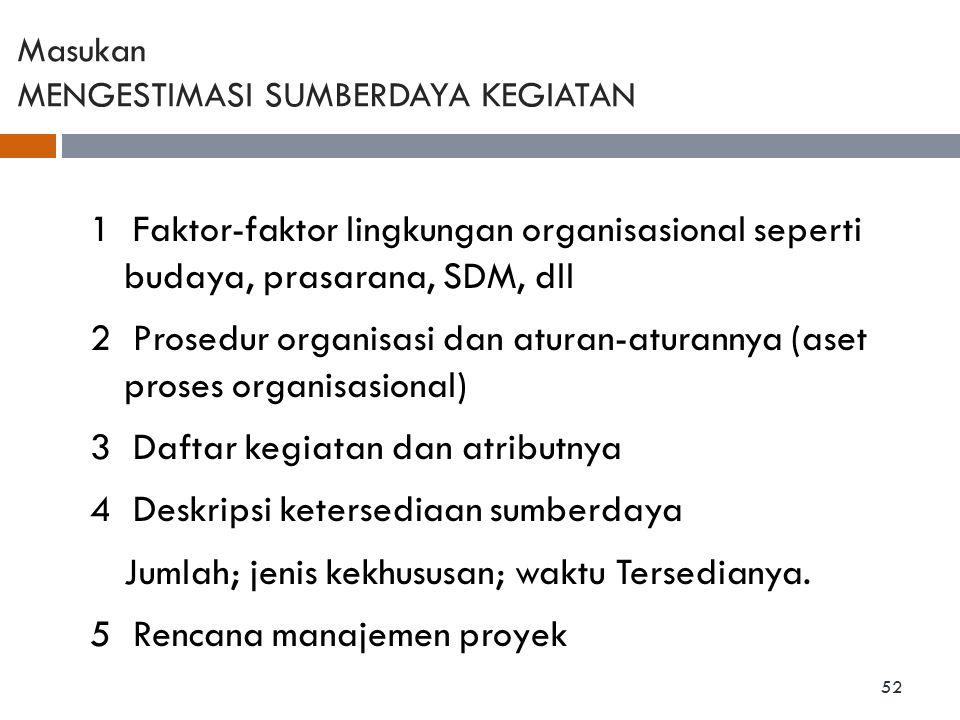 Masukan MENGESTIMASI SUMBERDAYA KEGIATAN 1 Faktor-faktor lingkungan organisasional seperti budaya, prasarana, SDM, dll 2 Prosedur organisasi dan atura