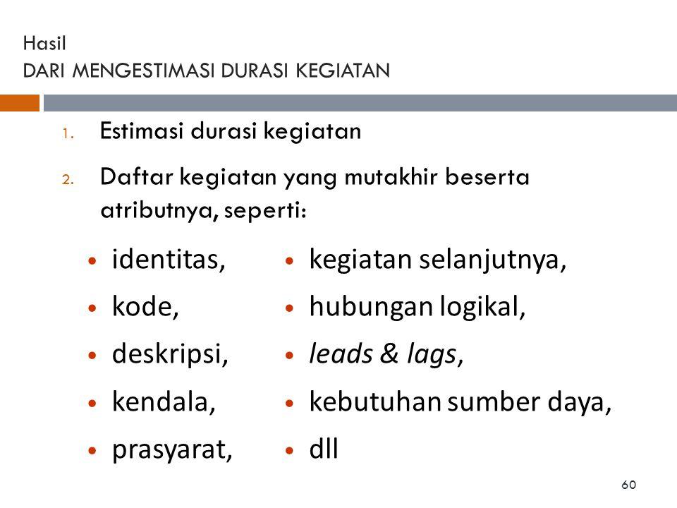 Hasil DARI MENGESTIMASI DURASI KEGIATAN 1. Estimasi durasi kegiatan 2. Daftar kegiatan yang mutakhir beserta atributnya, seperti: identitas, kode, des