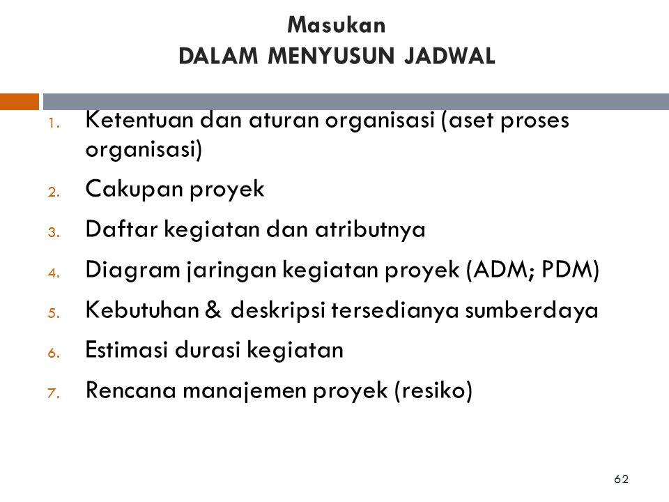 1. Ketentuan dan aturan organisasi (aset proses organisasi) 2. Cakupan proyek 3. Daftar kegiatan dan atributnya 4. Diagram jaringan kegiatan proyek (A
