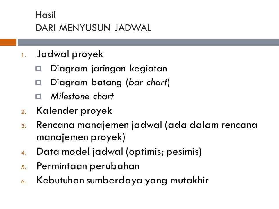 Hasil DARI MENYUSUN JADWAL 1. Jadwal proyek  Diagram jaringan kegiatan  Diagram batang (bar chart)  Milestone chart 2. Kalender proyek 3. Rencana m