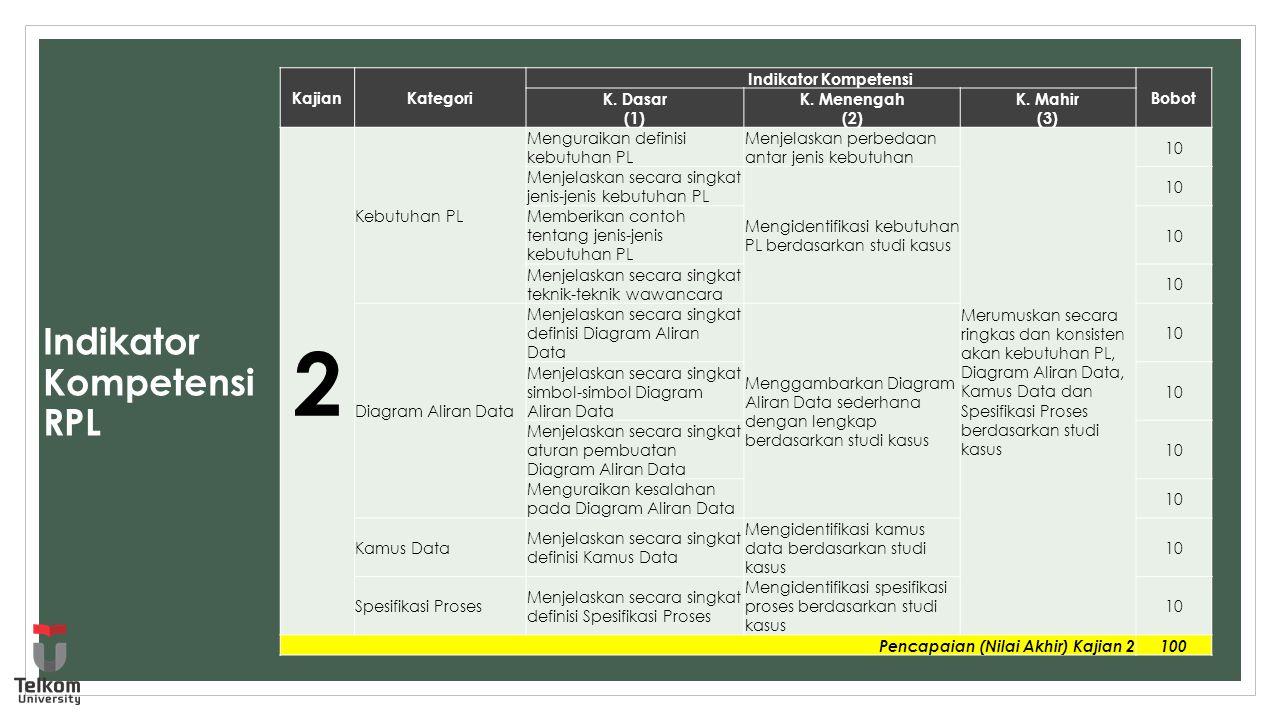 Indikator Kompetensi RPL KajianKategori Indikator Kompetensi Bobot K. Dasar (1) K. Menengah (2) K. Mahir (3) 2 Kebutuhan PL Menguraikan definisi kebut