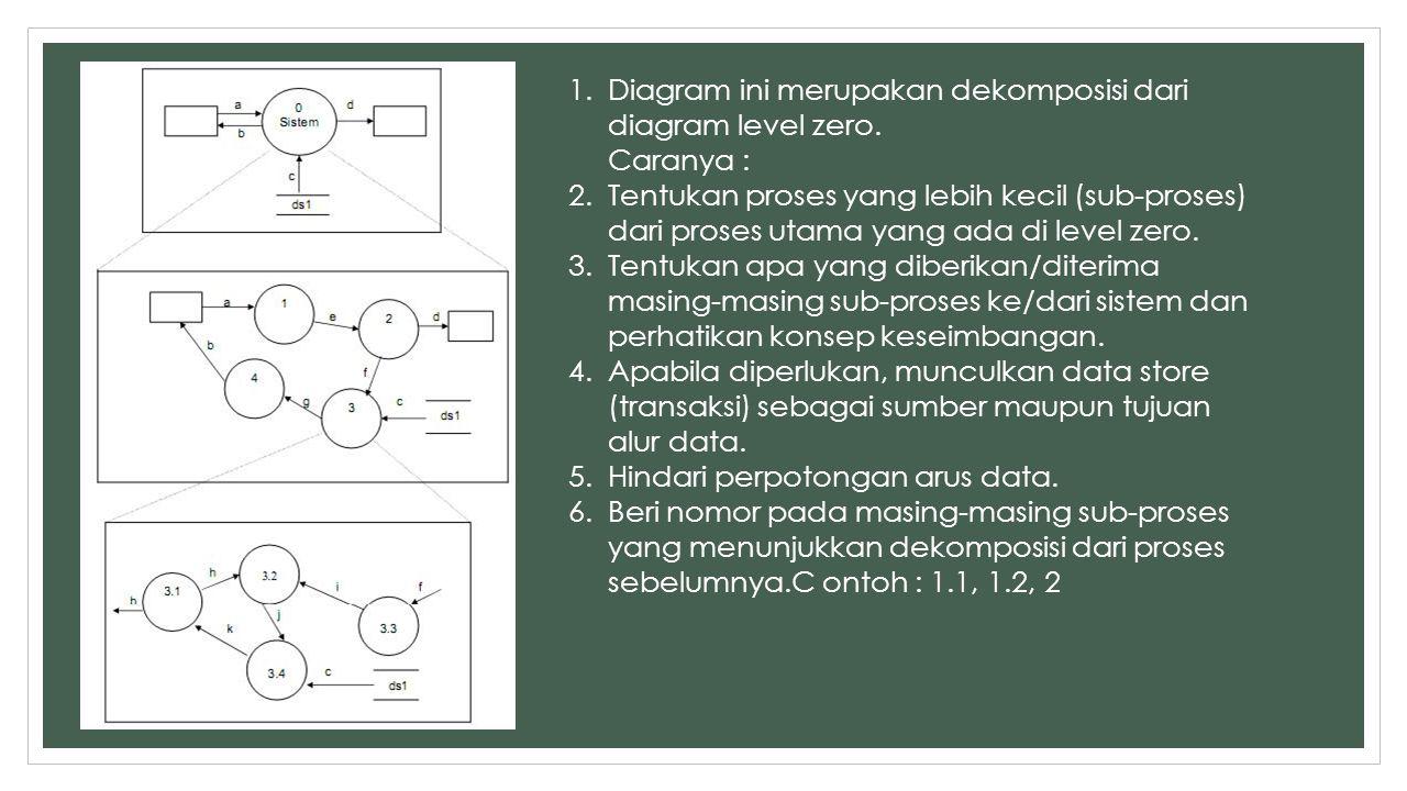 1.Diagram ini merupakan dekomposisi dari diagram level zero. Caranya : 2.Tentukan proses yang lebih kecil (sub-proses) dari proses utama yang ada di l