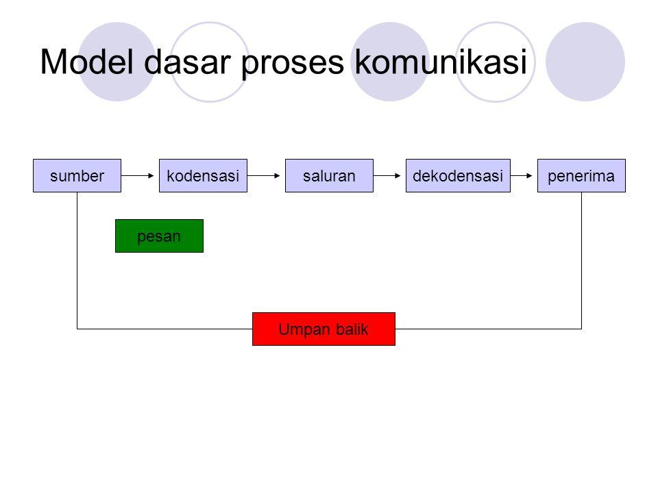Model dasar proses komunikasi sumberkodensasisalurandekodensasipenerima Umpan balik pesan