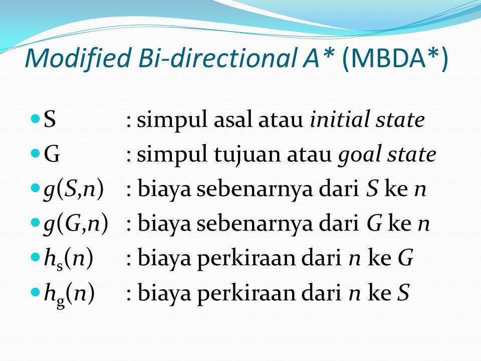 Modified Bi-directional A* (MBDA*) S: simpul asal atau initial state G: simpul tujuan atau goal state g(S,n): biaya sebenarnya dari S ke n g(G,n): bia