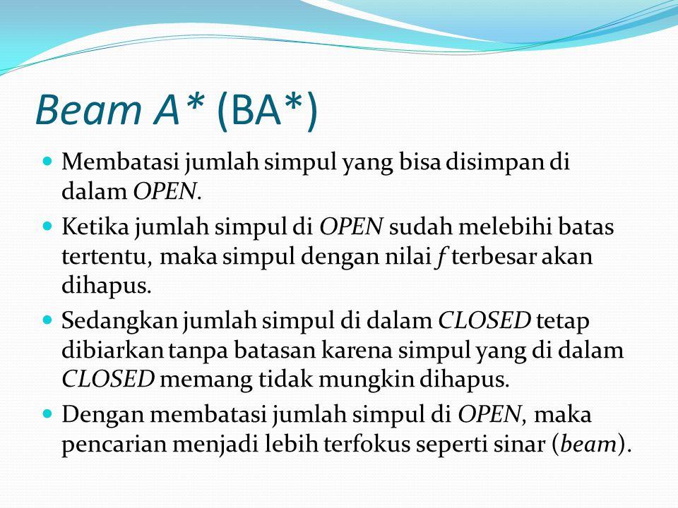 Beam A* (BA*) Membatasi jumlah simpul yang bisa disimpan di dalam OPEN. Ketika jumlah simpul di OPEN sudah melebihi batas tertentu, maka simpul dengan