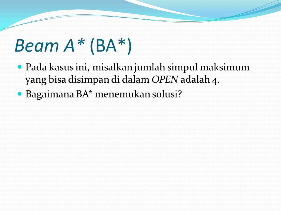 Beam A* (BA*) Pada kasus ini, misalkan jumlah simpul maksimum yang bisa disimpan di dalam OPEN adalah 4. Bagaimana BA* menemukan solusi?