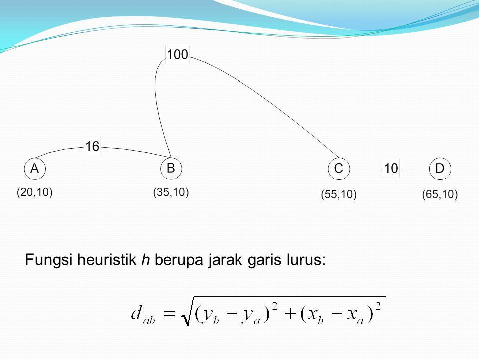 Fungsi heuristik h berupa jarak garis lurus: