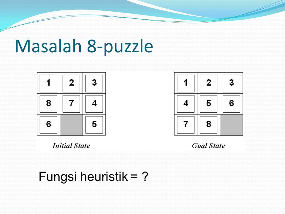 Masalah 8-puzzle Fungsi heuristik = ?