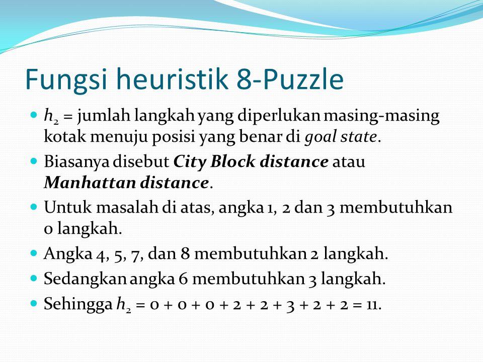 Fungsi heuristik 8-Puzzle h 2 = jumlah langkah yang diperlukan masing-masing kotak menuju posisi yang benar di goal state. Biasanya disebut City Block