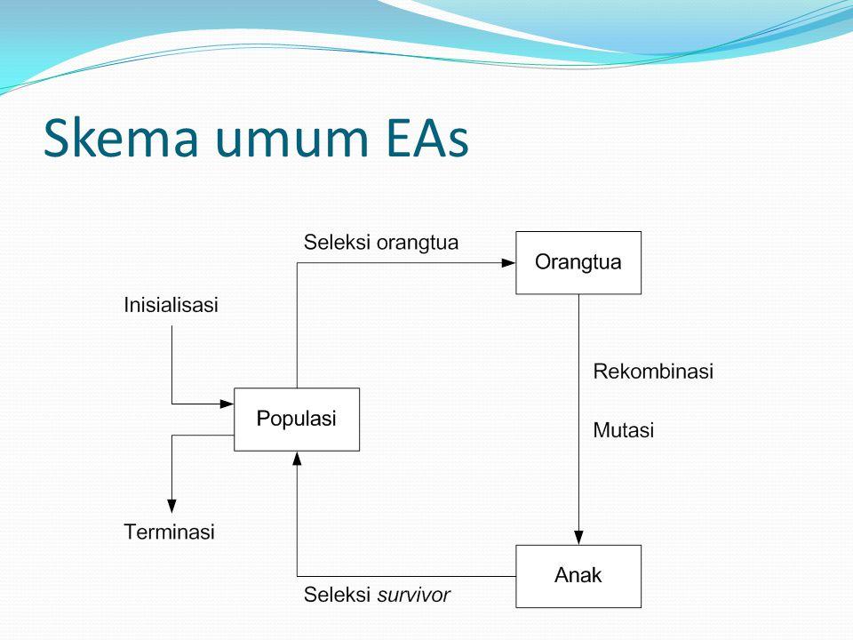 Skema umum EAs
