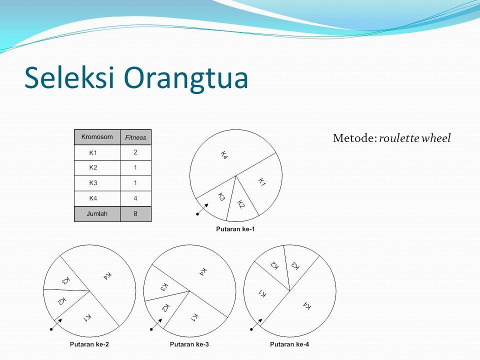 Seleksi Orangtua Metode: roulette wheel