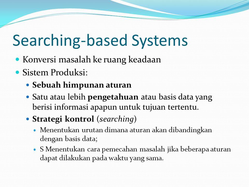 Searching-based Systems Konversi masalah ke ruang keadaan Sistem Produksi: Sebuah himpunan aturan Satu atau lebih pengetahuan atau basis data yang ber