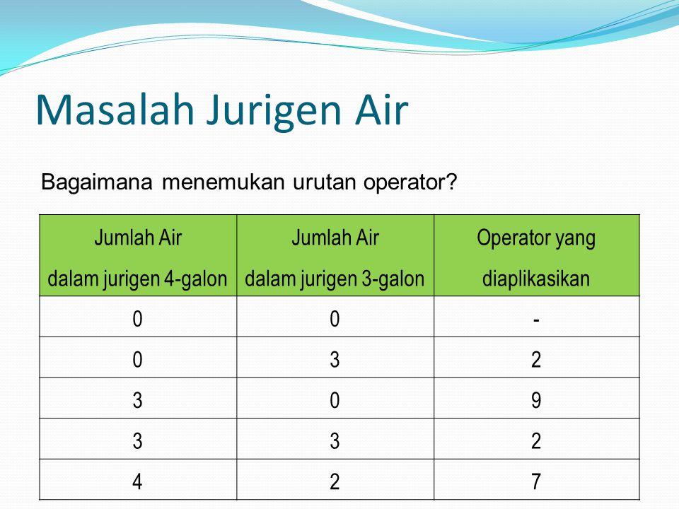 Masalah Jurigen Air Jumlah Air dalam jurigen 4-galon Jumlah Air dalam jurigen 3-galon Operator yang diaplikasikan 00- 032 309 332 427 Bagaimana menemu