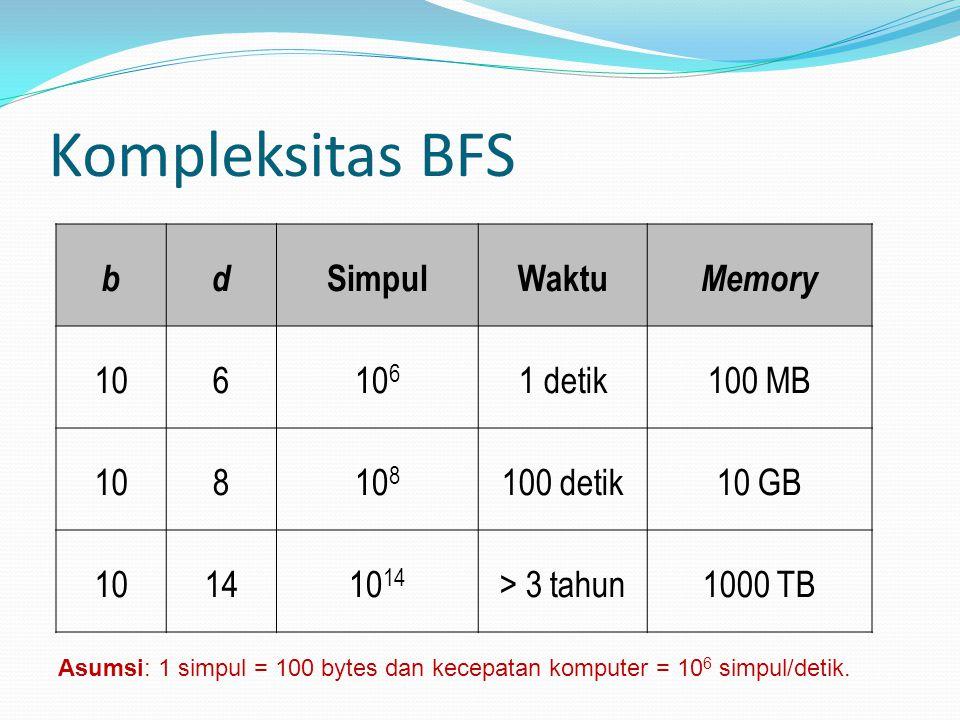 bd SimpulWaktu Memory 10610 6 1 detik100 MB 10810 8 100 detik10 GB 101410 14 > 3 tahun1000 TB Kompleksitas BFS Asumsi: 1 simpul = 100 bytes dan kecepa
