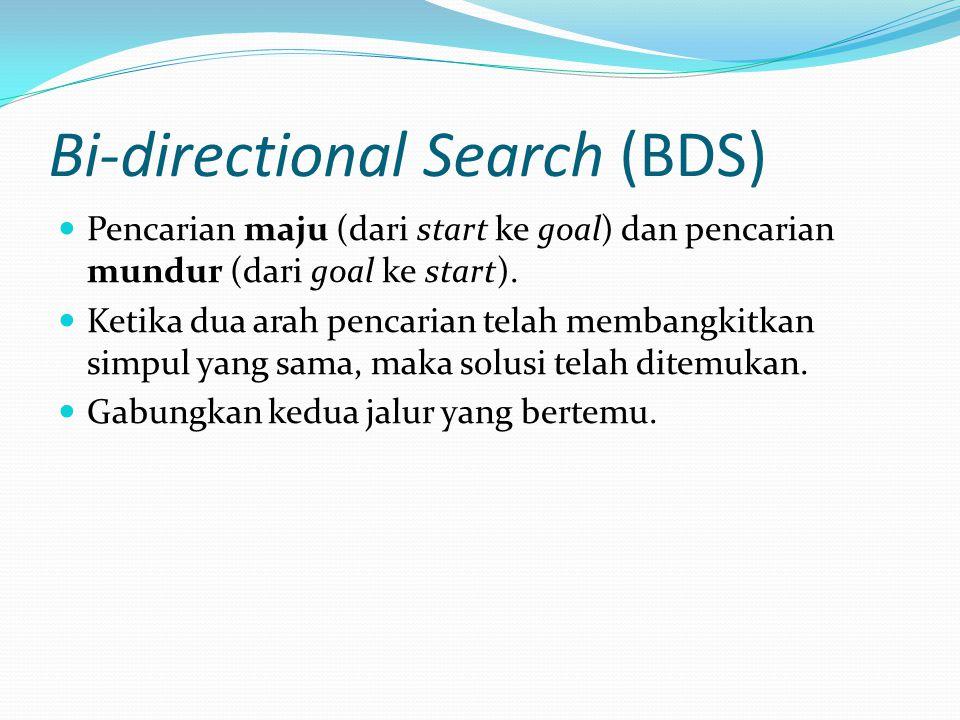 Bi-directional Search (BDS) Pencarian maju (dari start ke goal) dan pencarian mundur (dari goal ke start). Ketika dua arah pencarian telah membangkitk