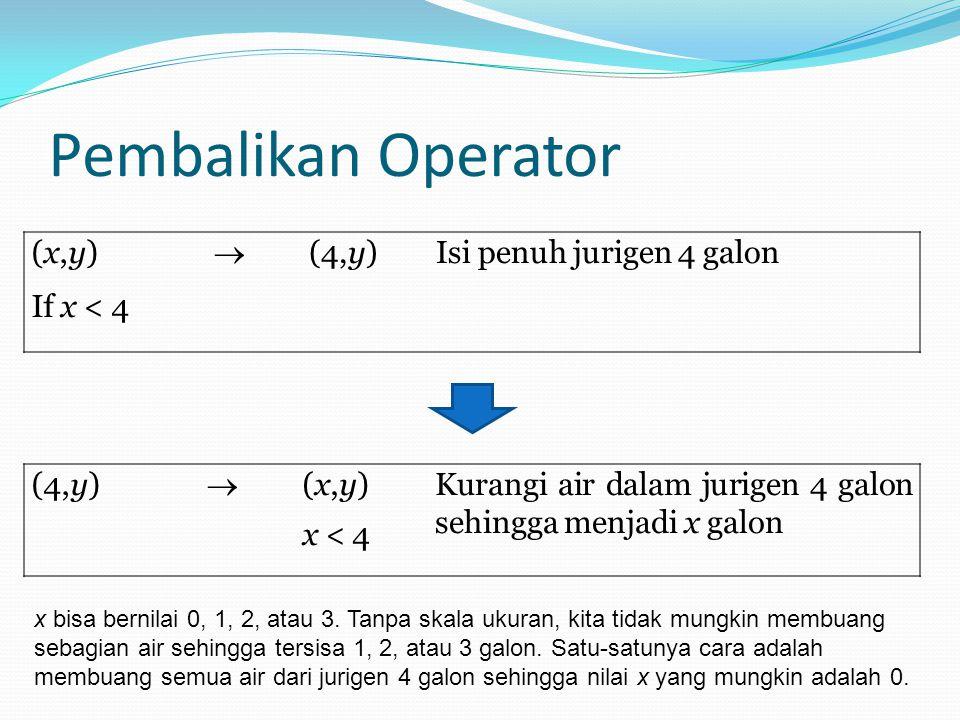(x,y) If x < 4  (4,y)Isi penuh jurigen 4 galon (4,y)  (x,y) x < 4 Kurangi air dalam jurigen 4 galon sehingga menjadi x galon Pembalikan Operator x b