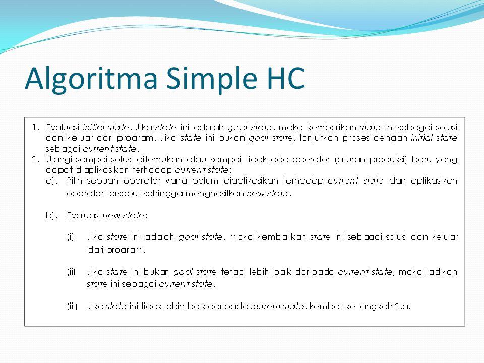Algoritma Simple HC