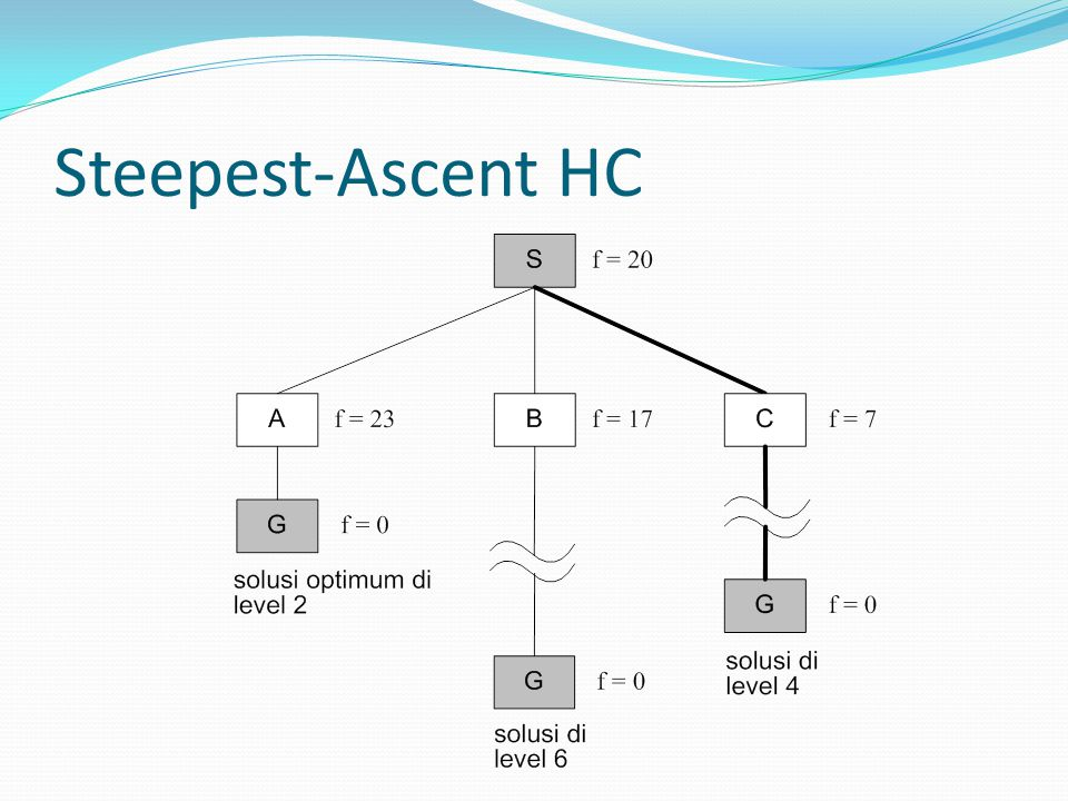 Steepest-Ascent HC