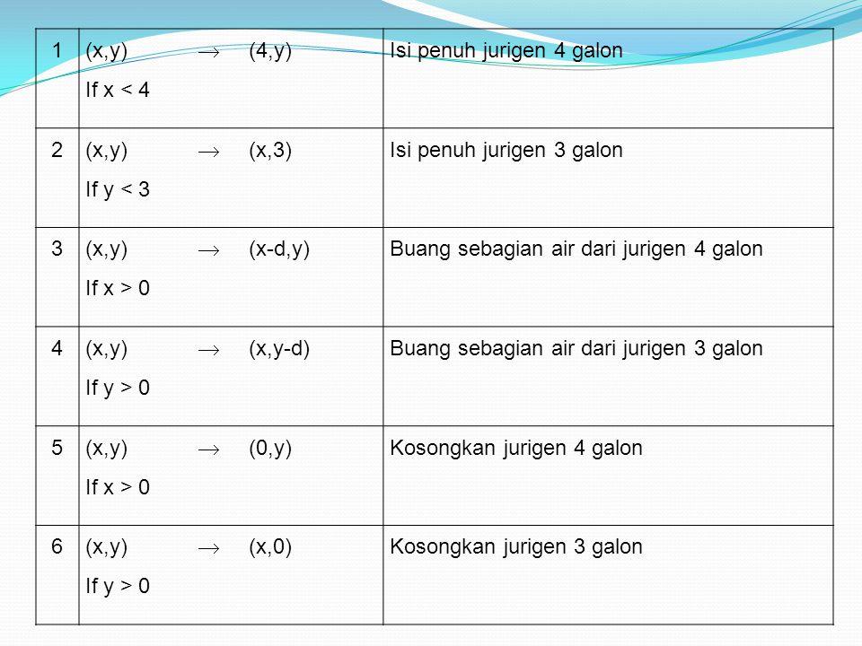 7 (x,y) If x+y  4 and y > 0  (4,y-(4-x)) Tuangkan air dari jurigen 3 galon ke jurigen 4 galon sampai jurigen 4 galon penuh 8 (x,y) If x+y  3 and x > 0  (x-(3-y),3) Tuangkan air dari jurigen 4 galon ke jurigen 3 galon sampai jurigen 3 galon penuh 9 (x,y) If x+y  4 and y > 0  (x+y,0) Tuangkan seluruh air dari jurigen 3 galon ke jurigen 4 galon 10 (x,y) If x+y  3 and x > 0  (0,x+y) Tuangkan seluruh air dari jurigen 4 galon ke jurigen 3 galon 11(0,2)  (2,0) Tuangkan 2 galon air dari jurigen 3 galon ke jurigen 4 galon 12(2,y)  (0,y)Buang 2 galon air dalam jurigen 4 galon sampai habis.