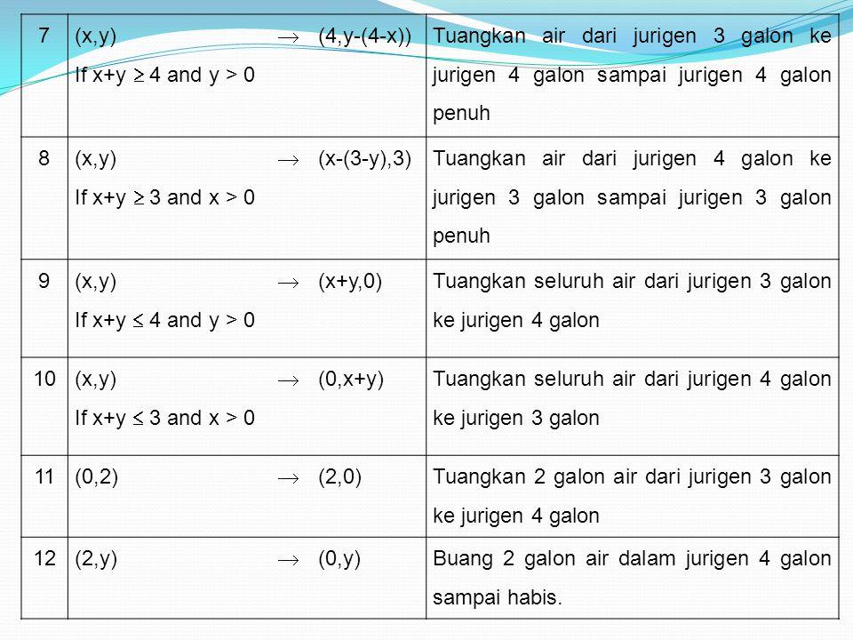 Solusi untuk Masalah Jurigen Air Jumlah air Dalam jurigen 4 galon Jumlah air dalam jurigen 3 galon Aturan produksi yang diaplikasikan 00- 032 309 332 427