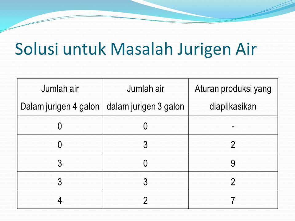 Solusi untuk Masalah Jurigen Air Jumlah air Dalam jurigen 4 galon Jumlah air dalam jurigen 3 galon Aturan produksi yang diaplikasikan 00- 032 309 332