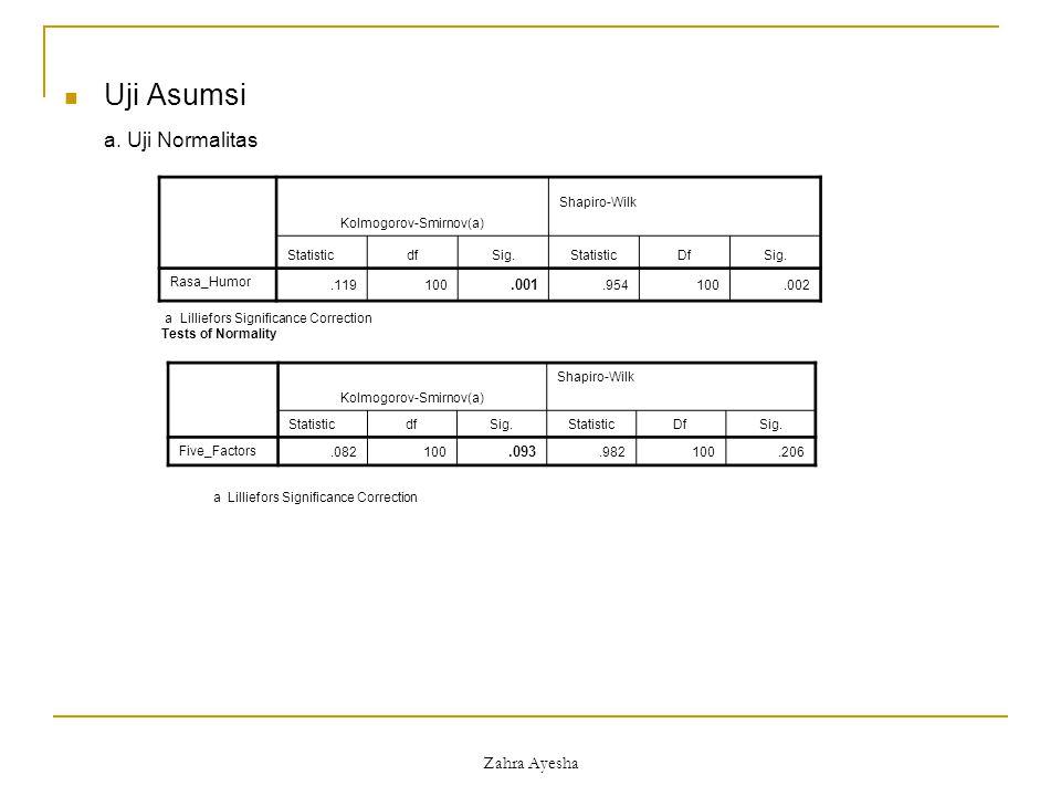 Zahra Ayesha Uji Asumsi a. Uji Normalitas Tests of Normality Kolmogorov-Smirnov(a) Shapiro-Wilk StatisticdfSig.StatisticDfSig. Rasa_Humor.119100.001.9