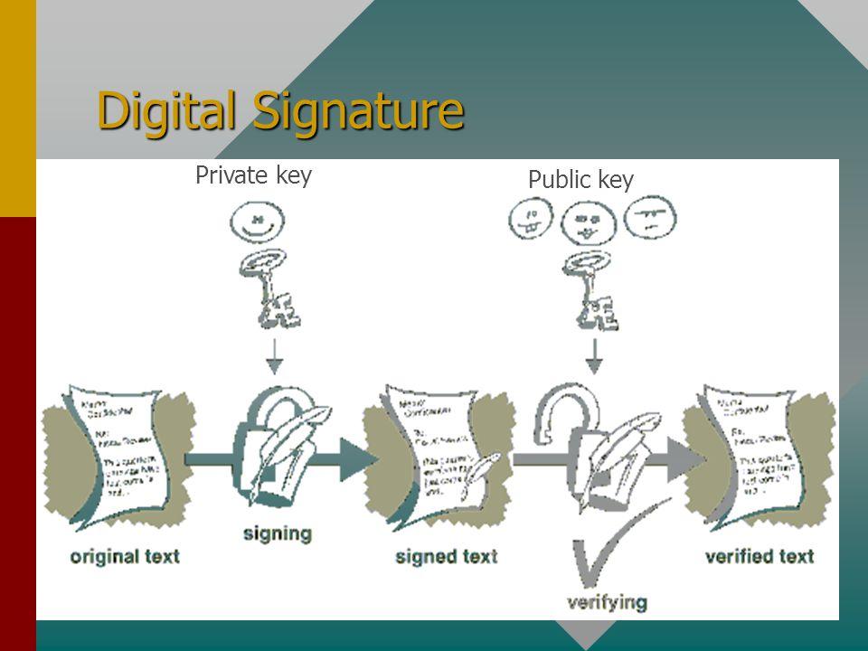 Digital Signature Private key Public key