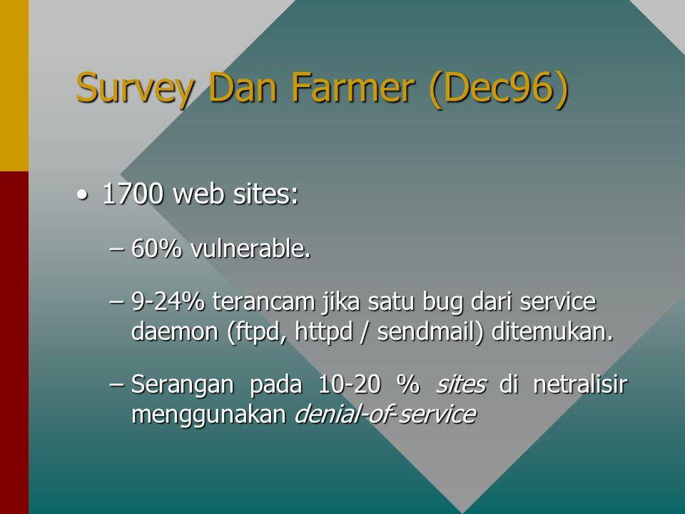 Survey Dan Farmer (Dec96) 1700 web sites:1700 web sites: –60% vulnerable.