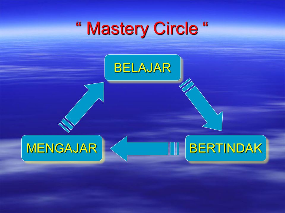 """ Mastery Circle "" BELAJARBELAJAR BERTINDAKBERTINDAKMENGAJARMENGAJAR"