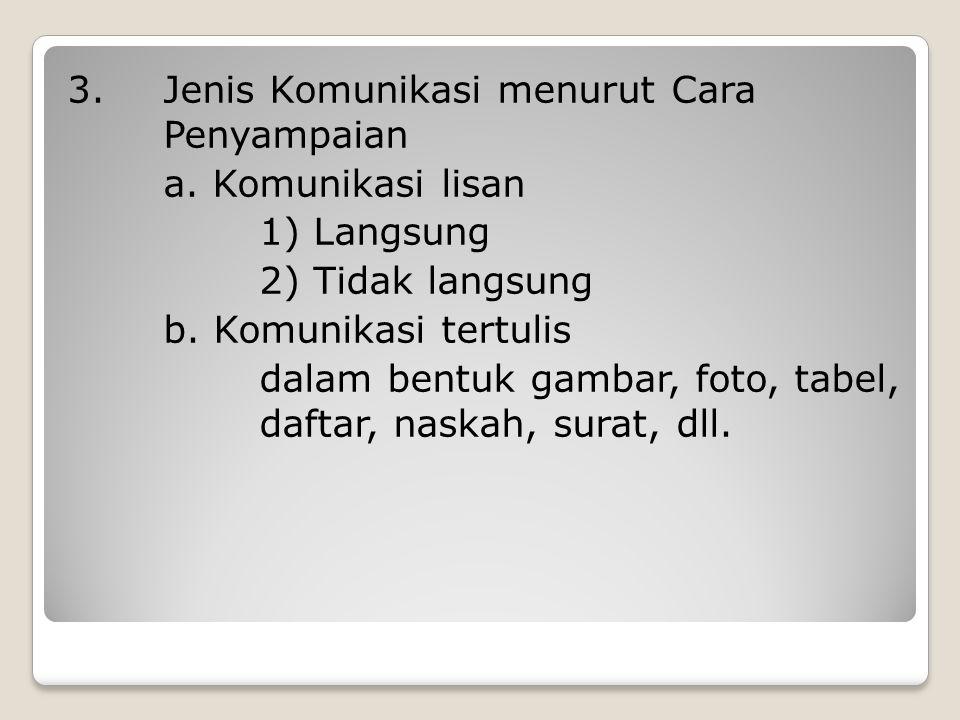 3. Jenis Komunikasi menurut Cara Penyampaian a. Komunikasi lisan 1) Langsung 2) Tidak langsung b. Komunikasi tertulis dalam bentuk gambar, foto, tabel