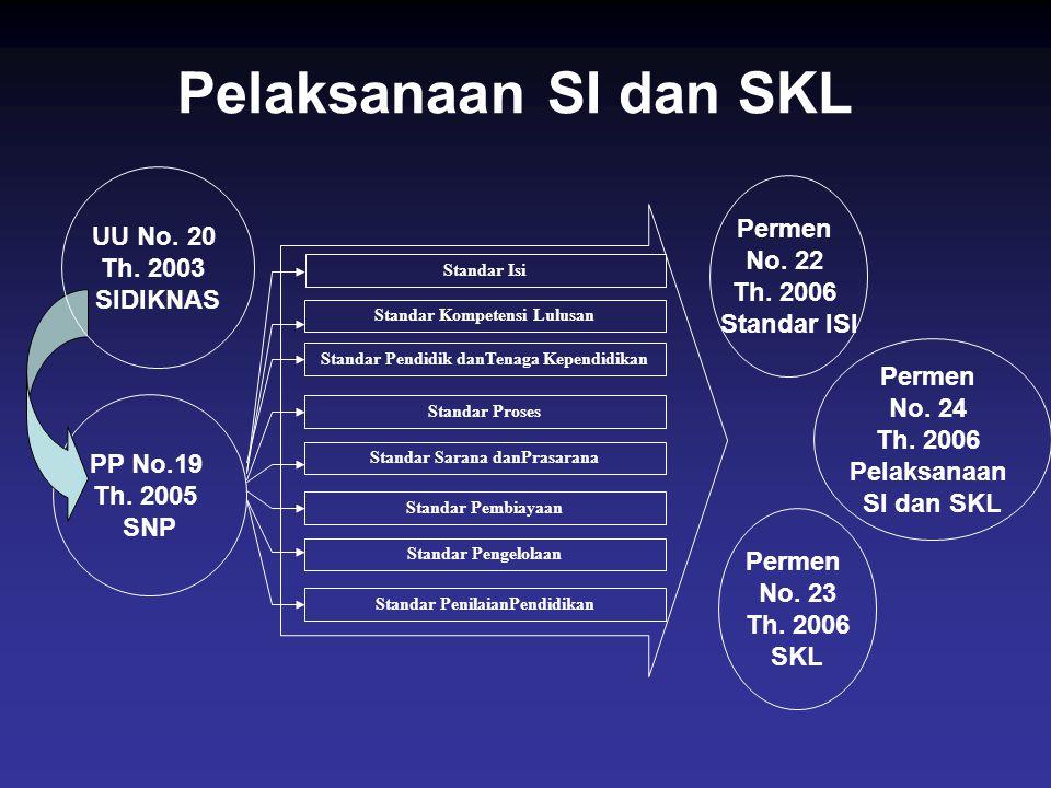Permen No. 23 Th. 2006 SKL Permen No. 22 Th. 2006 Standar ISI PP No.19 Th. 2005 SNP Standar Kompetensi Lulusan Standar Isi Standar Pendidik danTenaga