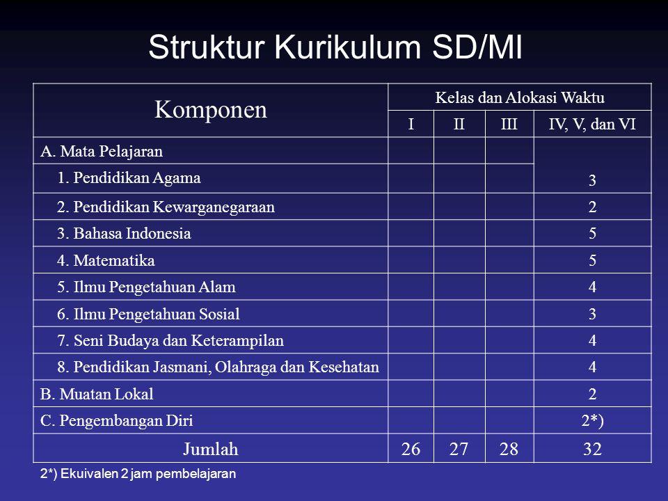 Struktur Kurikulum SD/MI Komponen Kelas dan Alokasi Waktu IIIIIIIV, V, dan VI A. Mata Pelajaran 3 1. Pendidikan Agama 2. Pendidikan Kewarganegaraan2 3