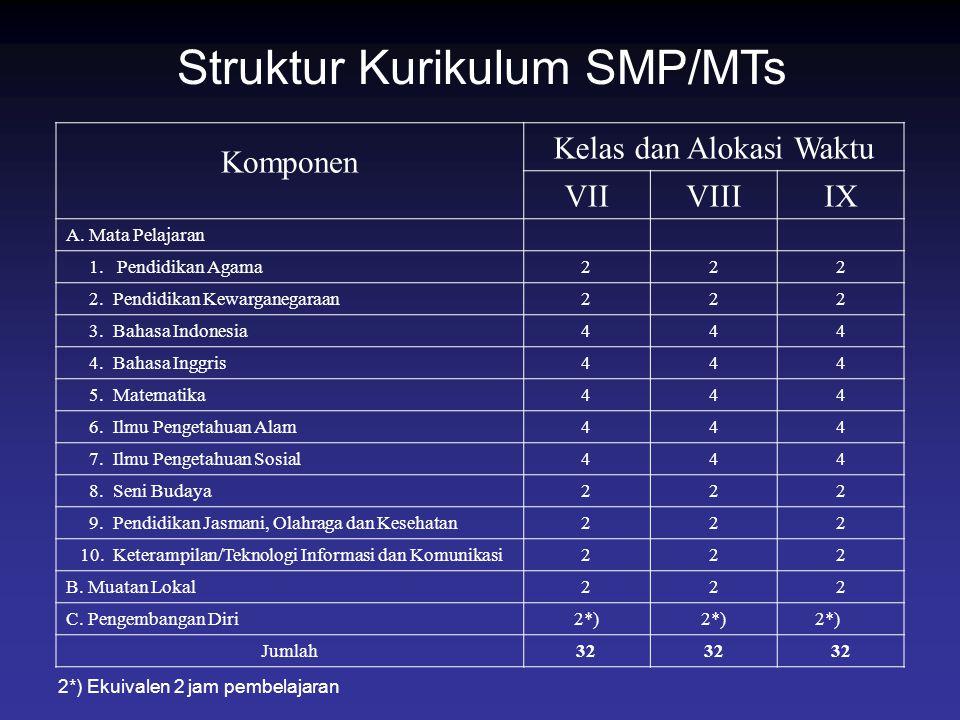 Struktur Kurikulum SMP/MTs Komponen Kelas dan Alokasi Waktu VIIVIIIIX A. Mata Pelajaran 1. Pendidikan Agama222 2.Pendidikan Kewarganegaraan222 3.Bahas