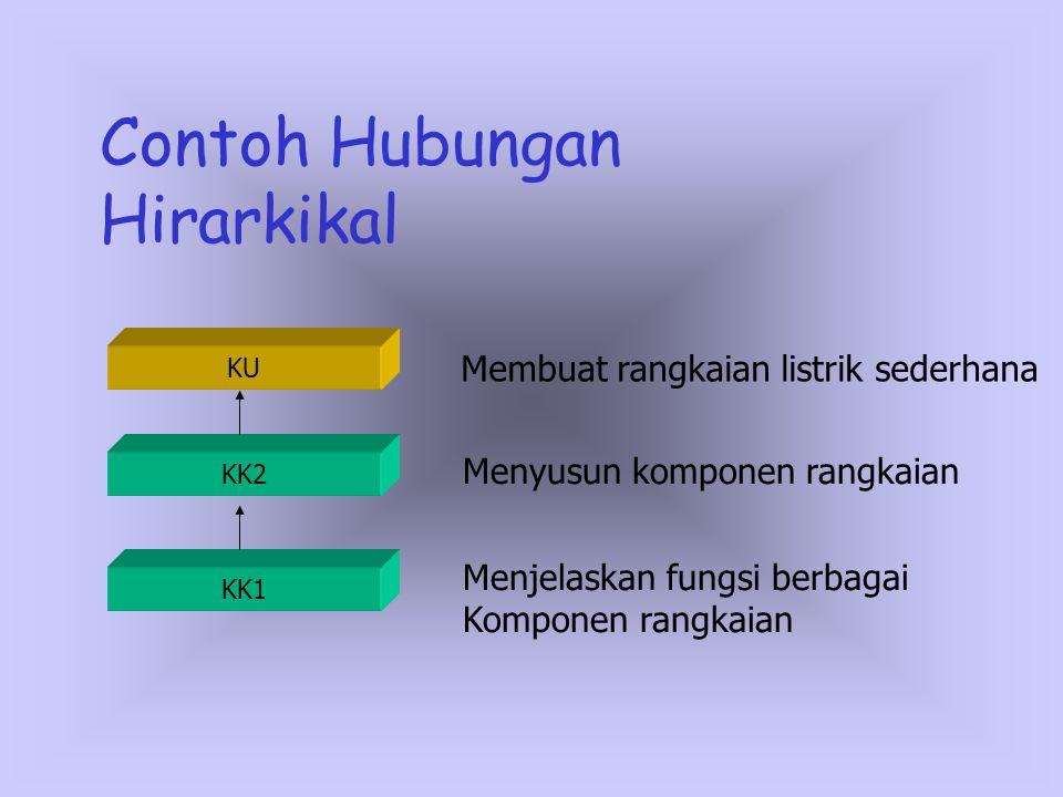 Contoh Hubungan Hirarkikal KK2 KU KK1 Menjelaskan fungsi berbagai Komponen rangkaian Menyusun komponen rangkaian Membuat rangkaian listrik sederhana