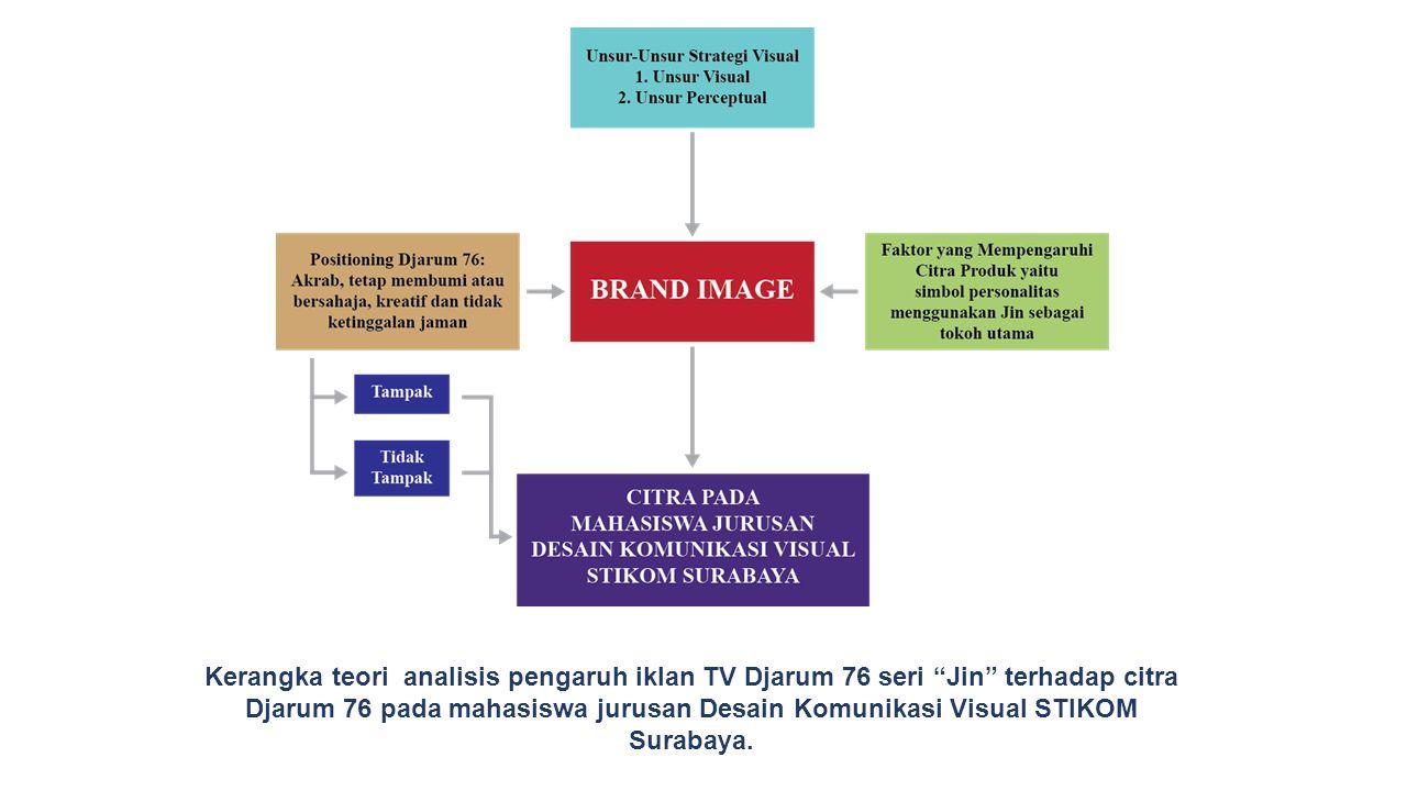 "Kerangka teori analisis pengaruh iklan TV Djarum 76 seri ""Jin"" terhadap citra Djarum 76 pada mahasiswa jurusan Desain Komunikasi Visual STIKOM Surabay"
