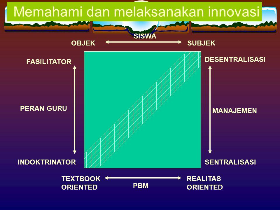 Memahami dan melaksanakan innovasi OBJEK SISWA SUBJEK TEXTBOOK ORIENTED PBM REALITAS ORIENTED DESENTRALISASI SENTRALISASI MANAJEMEN FASILITATOR INDOKT
