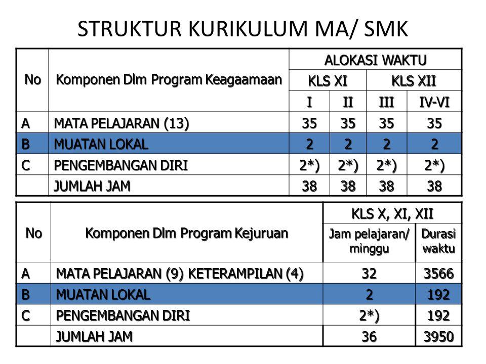 STRUKTUR KURIKULUM MA/ SMK No Komponen Dlm Program Kejuruan KLS X, XI, XII Jam pelajaran/ minggu Durasi waktu A MATA PELAJARAN (9) KETERAMPILAN (4) 32