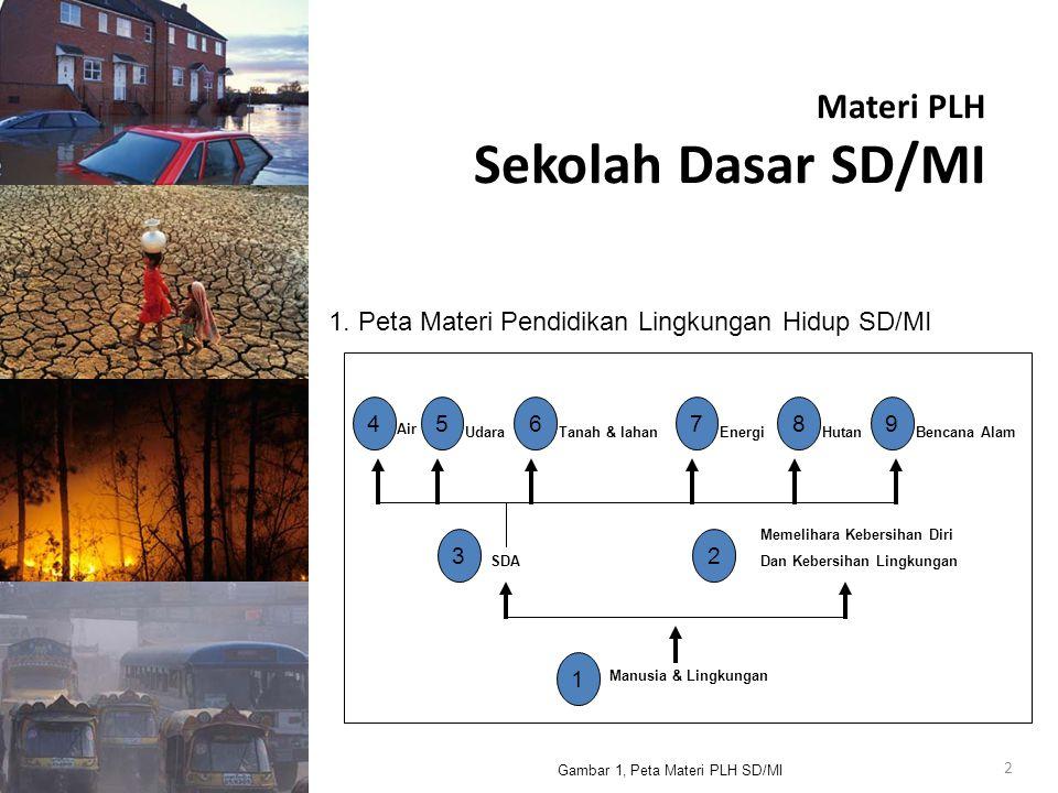 Materi PLH (lanjutan) Sekolah Lanjutan Tingkat Pertama (SLTP) 3 Gambar 2, Peta Materi PLH SMP/MTS Memelihara Kebersihan Lingkungan Air Udara Tanah & Lahan EnergiHutan Bencana Alam 456789 32 SDA 1 Manusia & Lingkungan 10 Pesisir & Laut 2.