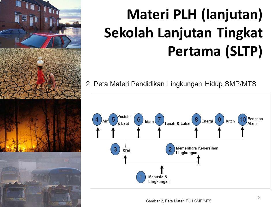 Materi PLH (lanjutan) Sekolah Lanjutan Tingkat Pertama (SLTP) 3 Gambar 2, Peta Materi PLH SMP/MTS Memelihara Kebersihan Lingkungan Air Udara Tanah & L