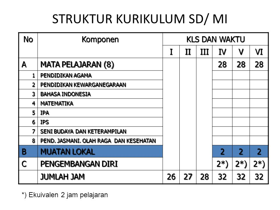 STRUKTUR KURIKULUM SD/ MI NoKomponen KLS DAN WAKTU IIIIIIIVVVI A MATA PELAJARAN (8) 282828 1 PENDIDIKAN AGAMA 2 PENDIDIKAN KEWARGANEGARAAN 3 BAHASA IN