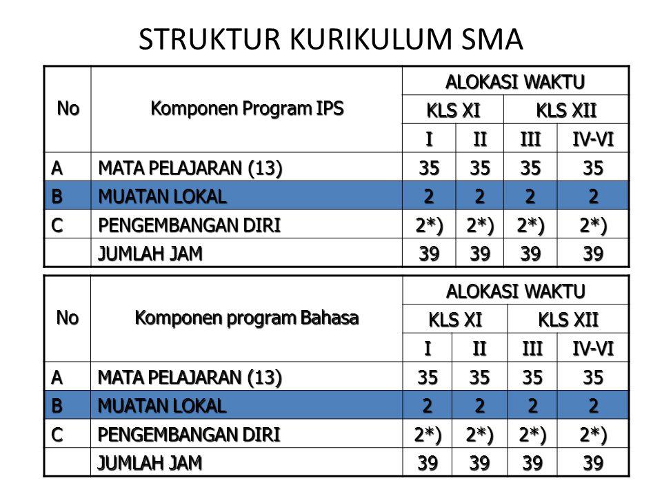 STRUKTUR KURIKULUM SMA No Komponen program Bahasa ALOKASI WAKTU KLS XI KLS XII IIIIIIIV-VI A MATA PELAJARAN (13) 35353535 B MUATAN LOKAL 2222 C PENGEM