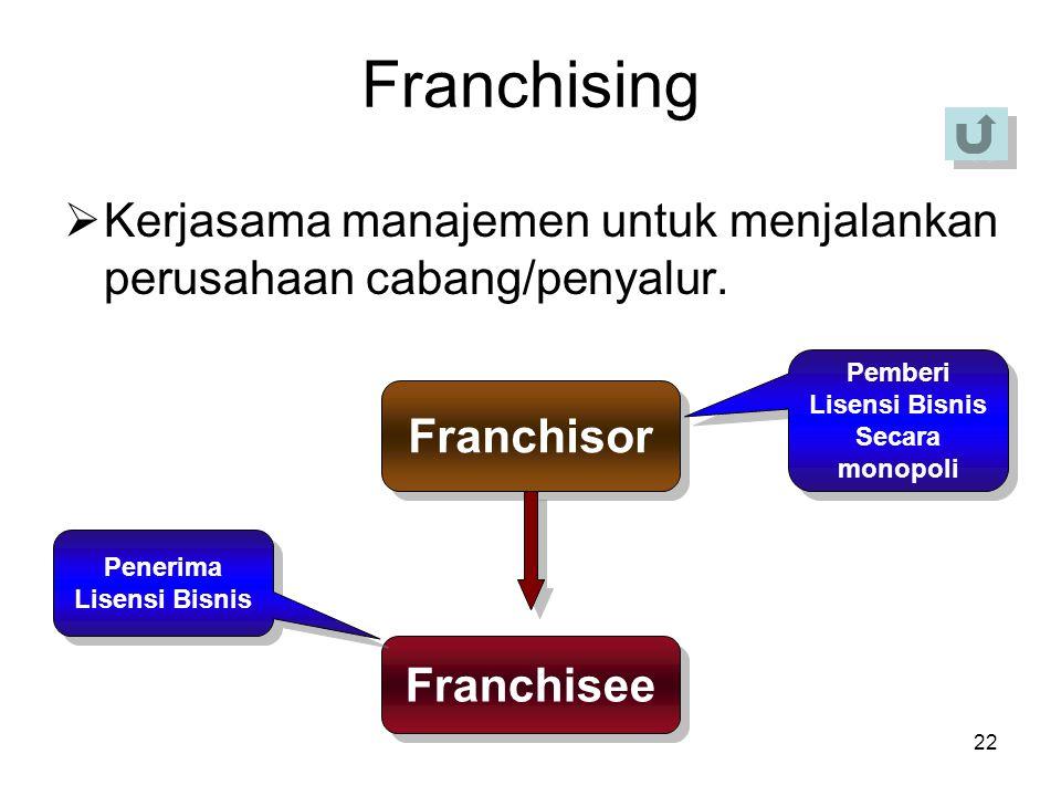22 Franchising  Kerjasama manajemen untuk menjalankan perusahaan cabang/penyalur. Franchisor Franchisee Pemberi Lisensi Bisnis Secara monopoli Pember