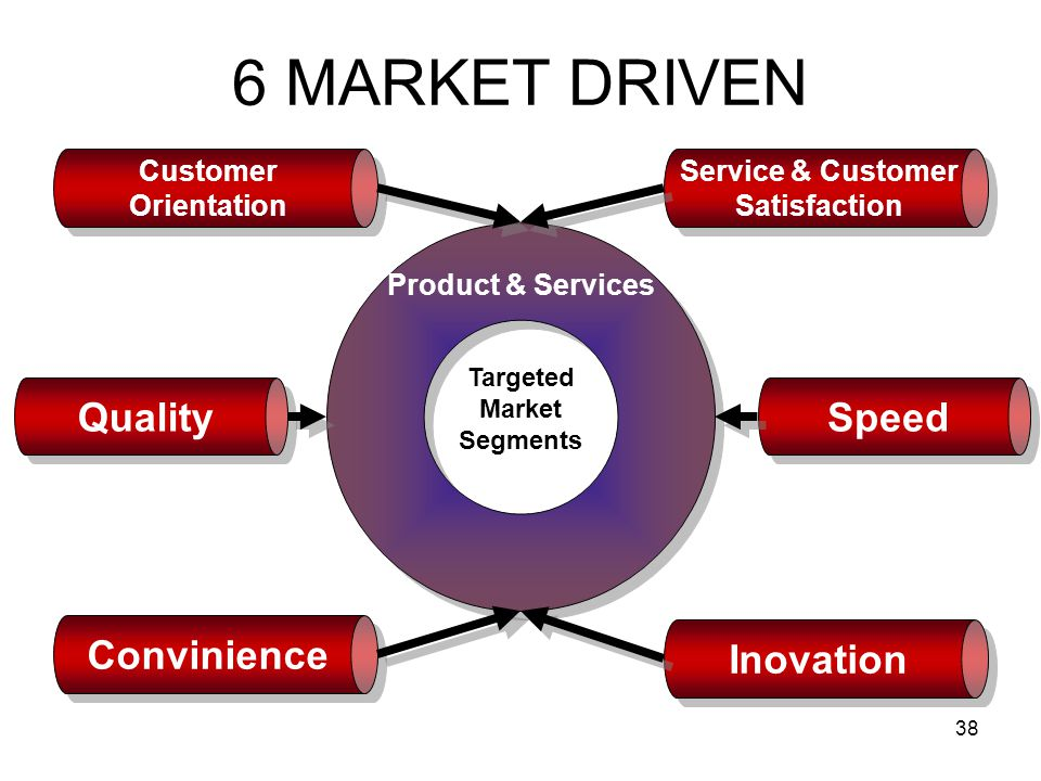38 6 MARKET DRIVEN Product & Services Targeted Market Segments Quality Speed Convinience Inovation Service & Customer Satisfaction Service & Customer