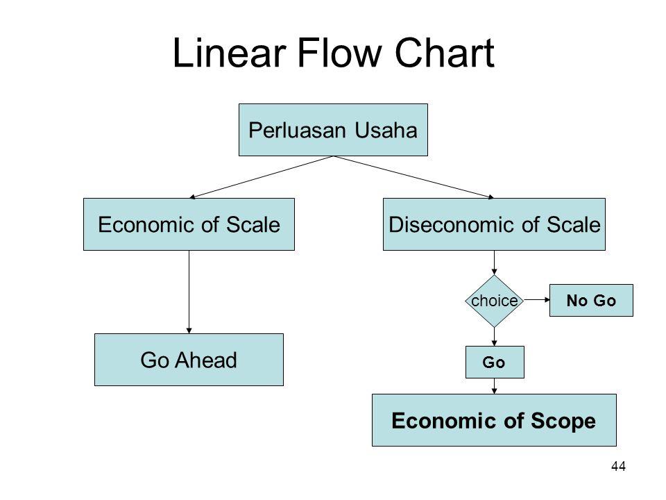 44 Linear Flow Chart Perluasan Usaha Economic of ScaleDiseconomic of Scale Go Ahead choice No Go Go Economic of Scope