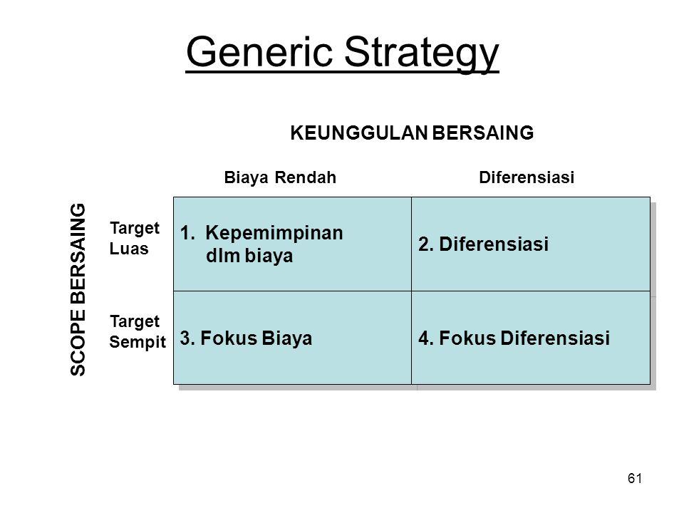 61 Generic Strategy 1.Kepemimpinan dlm biaya 1.Kepemimpinan dlm biaya 2. Diferensiasi 3. Fokus Biaya 4. Fokus Diferensiasi Biaya RendahDiferensiasi Ta